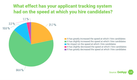 pie graph comparing effects of ATS on speed of hire