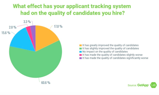 pie graph comparing effect of ATS on quality of candidates